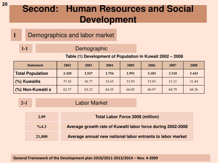 Second:   Human Resources and Social Development
