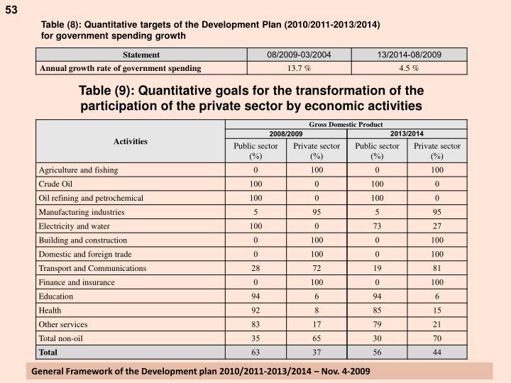 Table (8): Quantitative targets of the Development Plan (2010/2011-2013/2014)
