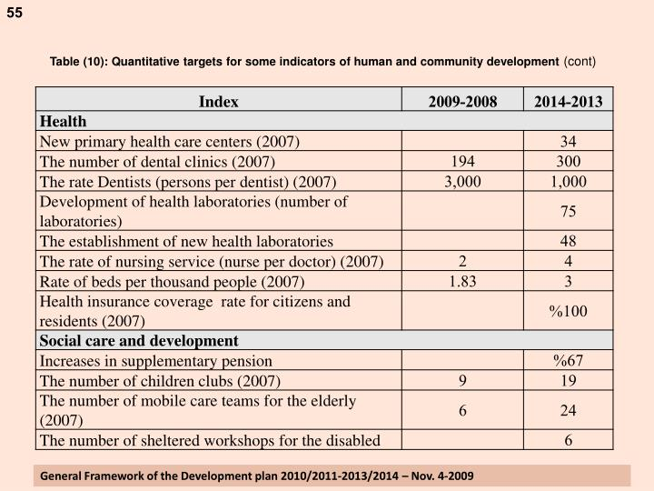 Table (10): Quantitative targets for some indicators of human and community development