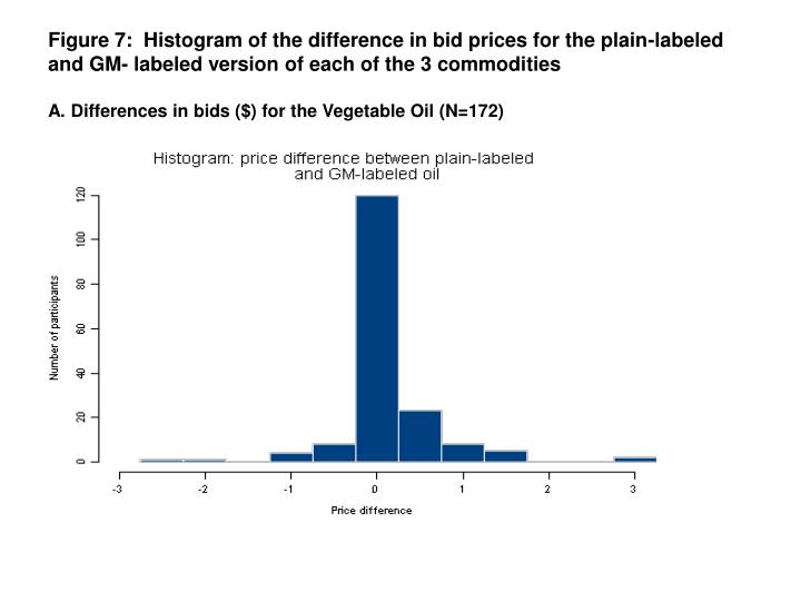Figure 7:  Histogram of the difference in bid prices for the plain-labeled and GM- labeled version of each of the 3 commodities
