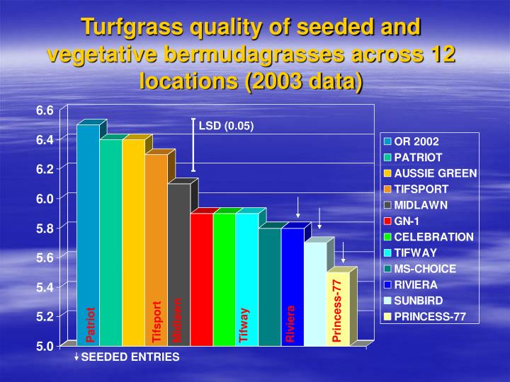 Turfgrass quality of seeded and vegetative bermudagrasses across 12 locations (2003 data)