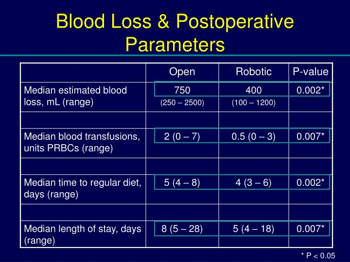 Blood Loss & Postoperative Parameters