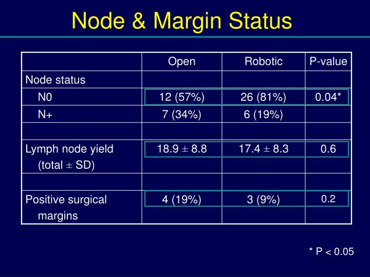 Node & Margin Status