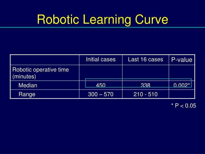 Robotic Learning Curve