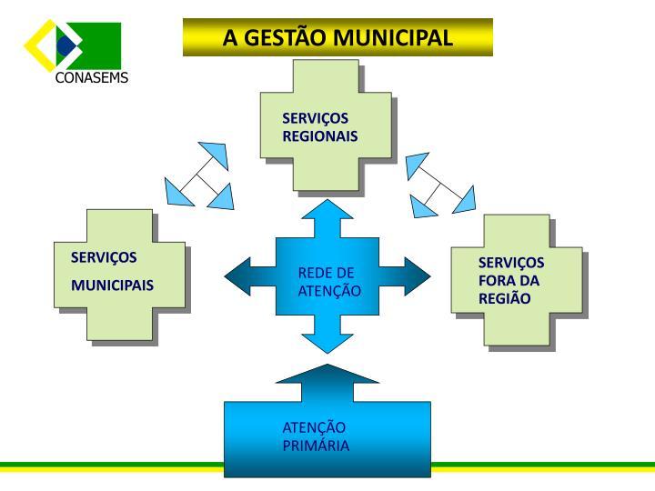 A GESTÃO MUNICIPAL