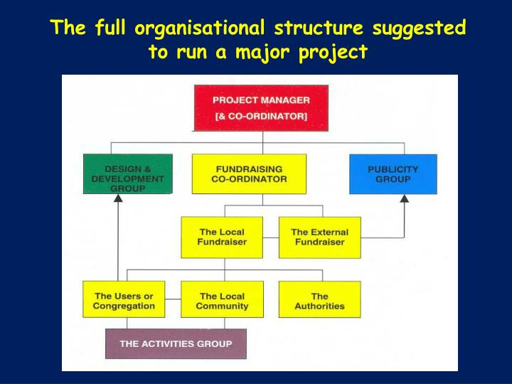 The full organisational structure suggested to run a major project