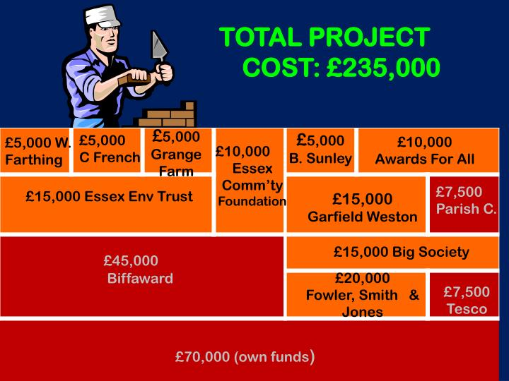 TOTAL PROJECT COST: £235,000