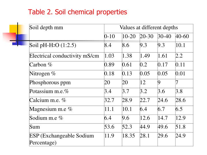 Table 2. Soil chemical properties