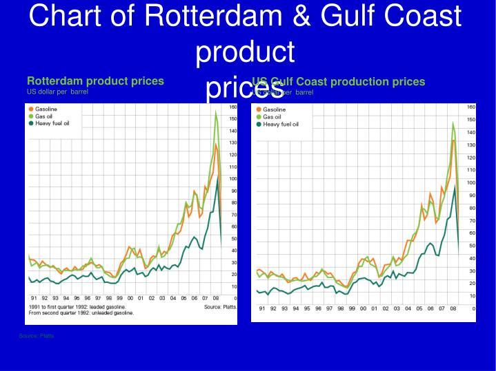 Chart of Rotterdam & Gulf Coast product
