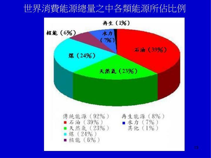 世界消費能源總量之中各類能源所佔比例