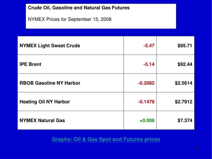 Crude Oil, Gasoline and Natural Gas Futures