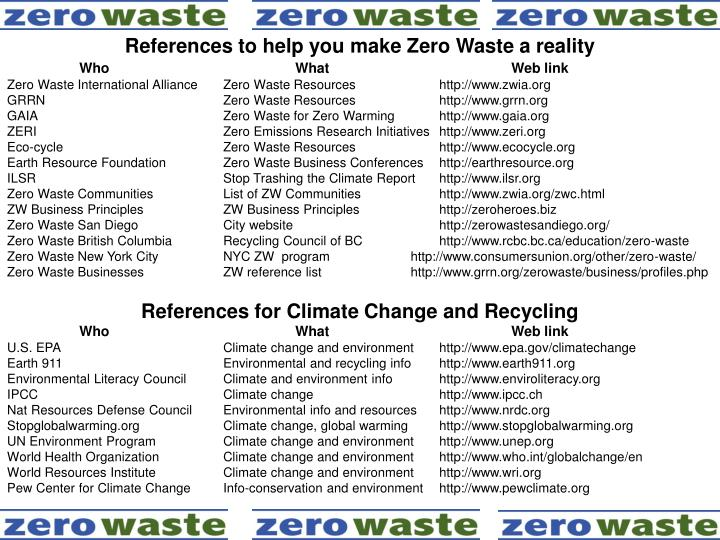 References to help you make Zero Waste a reality