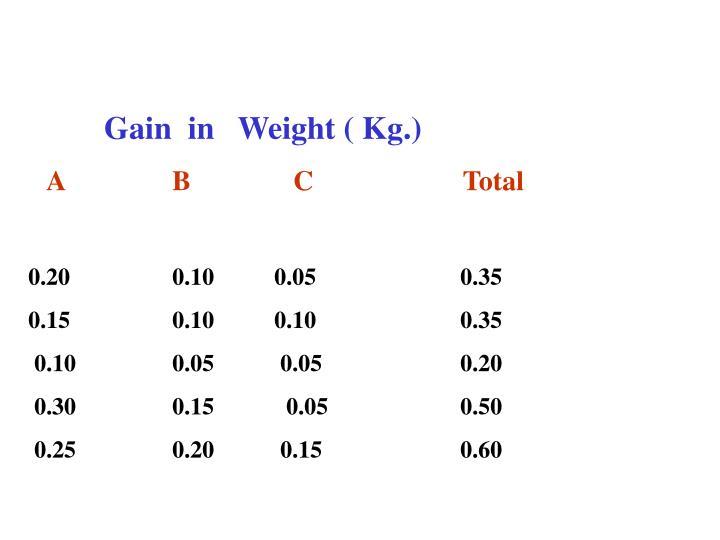 Gain  in   Weight ( Kg.)