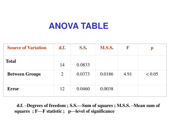 Source of Variation