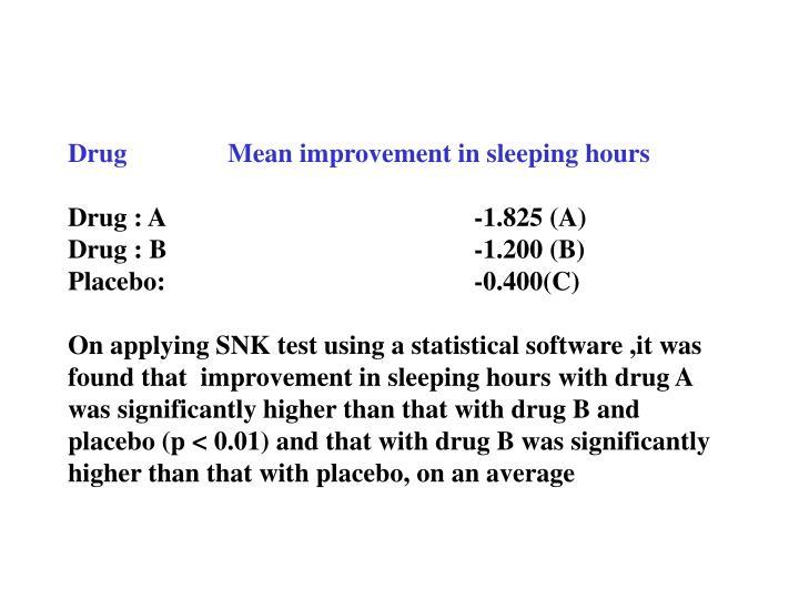 Drug Mean improvement in sleeping hours