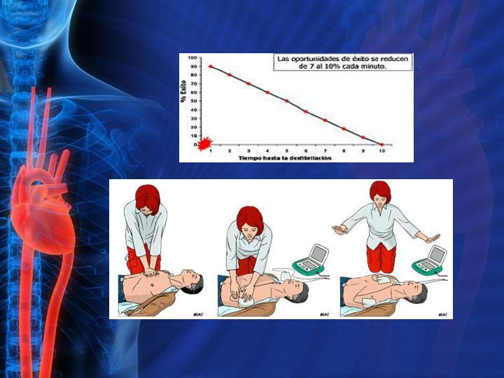 El DEA, sencillo aparato muy fácil de aprender a manejar, permite transformar, con una descarga de corriente, un ritmo cardiaco potencialmente letal (la fibrilación ventricular) en un ritmo cardiaco normal. Por cada minuto que pasa entre el colapso y la descarga del DEA, las posibilidades de sobrevida disminuyen en un 10%.