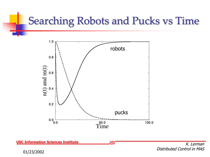 Searching Robots and Pucks vs Time