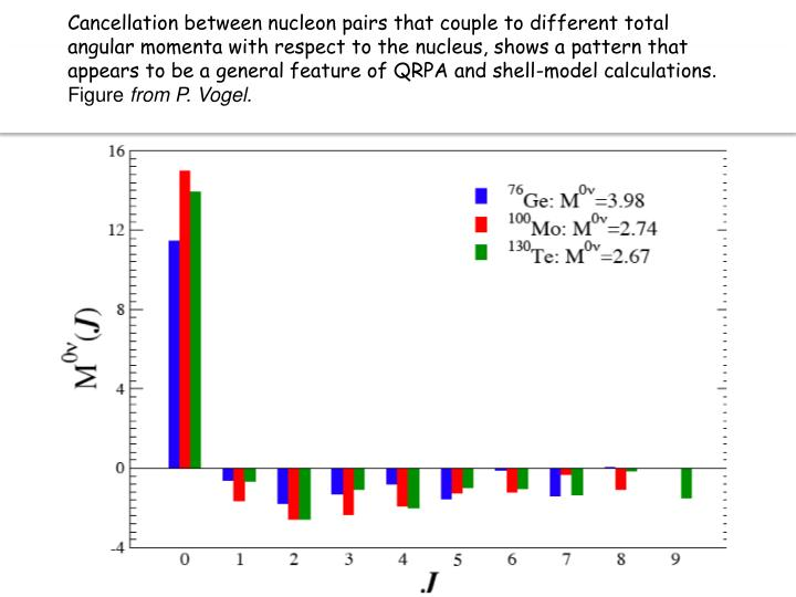 Cancellation between nucleon pairs that couple to different total angular momenta with respect to the nucleus, shows a pattern that appears to be a general feature of QRPA and shell-model calculations