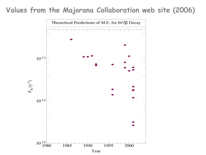 Values from the Majorana Collaboration web site (2006)