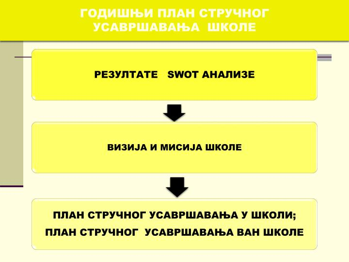 ГОДИШЊИ ПЛАН СТРУЧНОГ