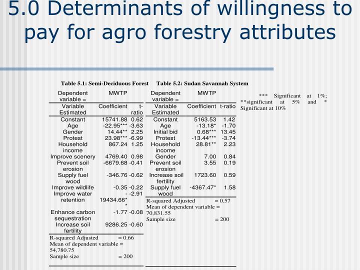 5.0 Determinants of willingness to pay for agro forestry attributes