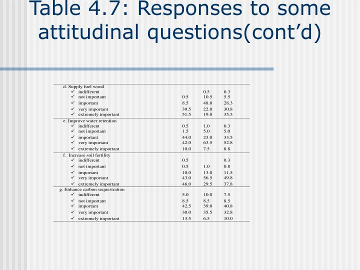 Table 4.7: Responses to some attitudinal questions(cont'd)