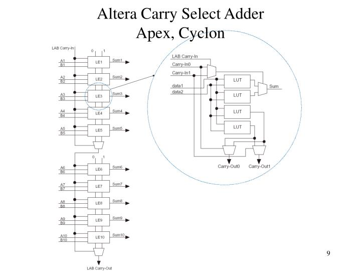 Altera Carry Select Adder
