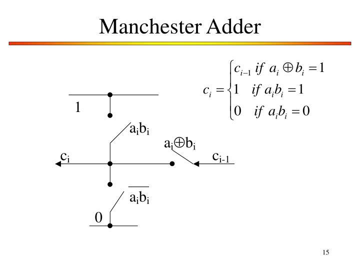 Manchester Adder