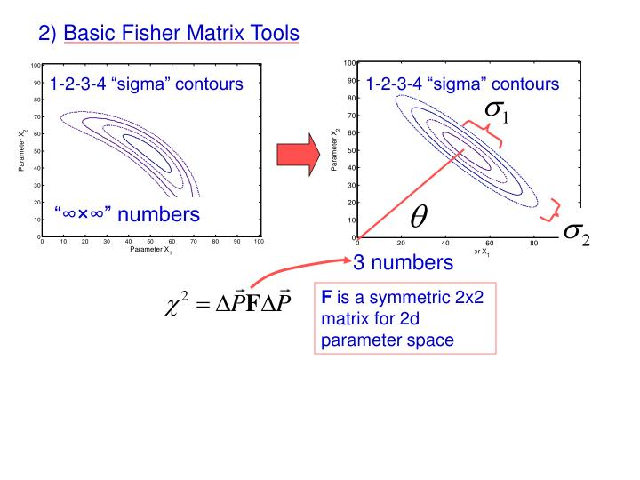 2) Basic Fisher Matrix Tools