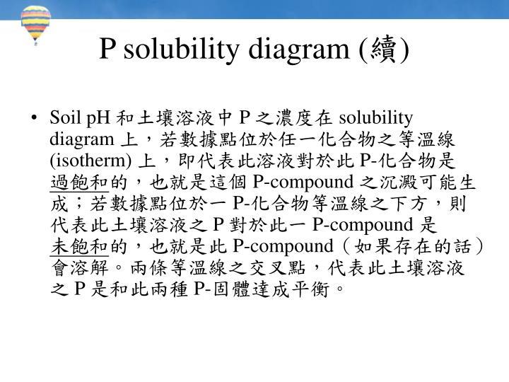 P solubility diagram (