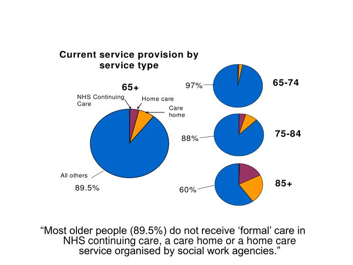 """Most older people (89.5%) do not receive 'formal' care in NHS continuing care, a care home or a home care service organised by social work agencies."""
