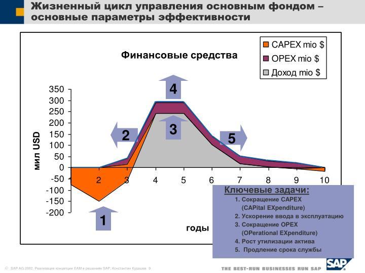 Жизненный цикл управления основным фондом – основные параметры эффективности