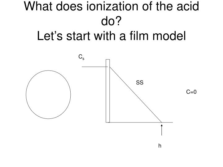 What does ionization of the acid do?