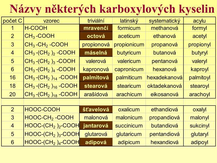 Názvy některých karboxylových kyselin