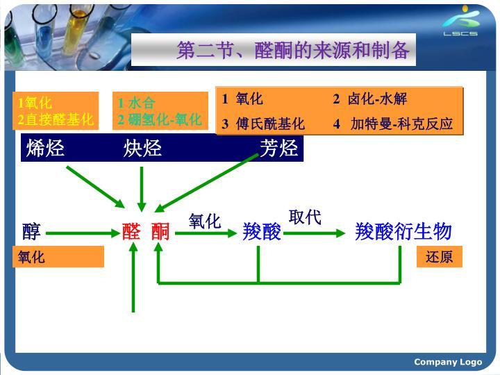 第二节、醛酮的来源和制备