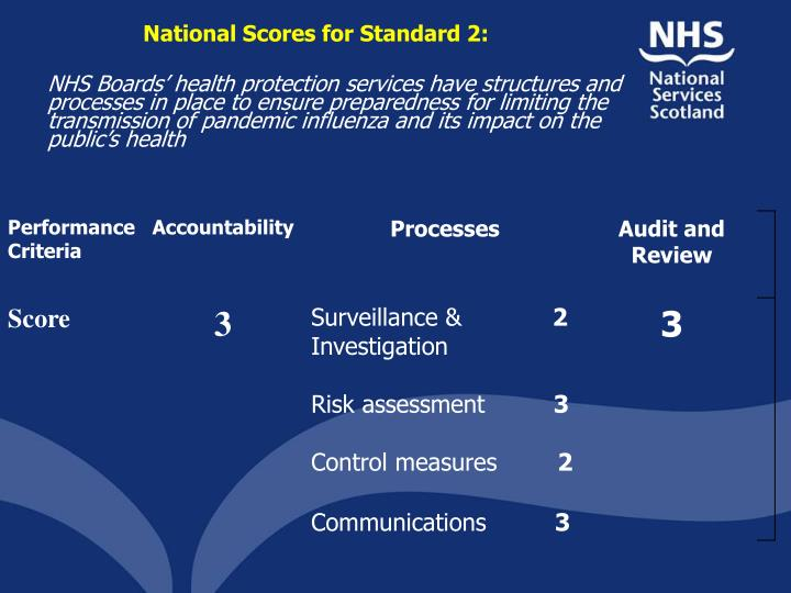 National Scores for Standard 2: