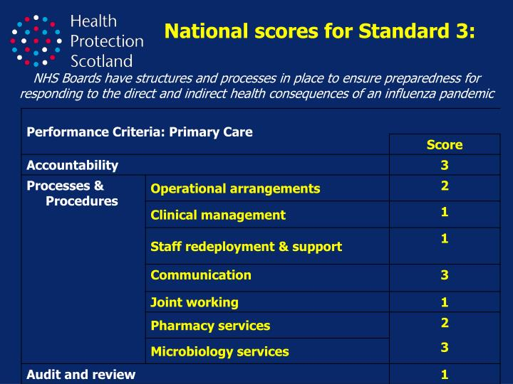 National scores for Standard 3: