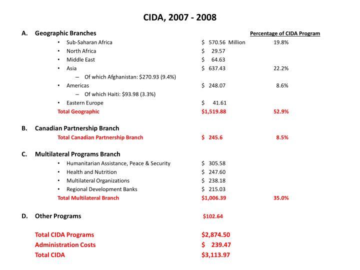 CIDA, 2007 - 2008