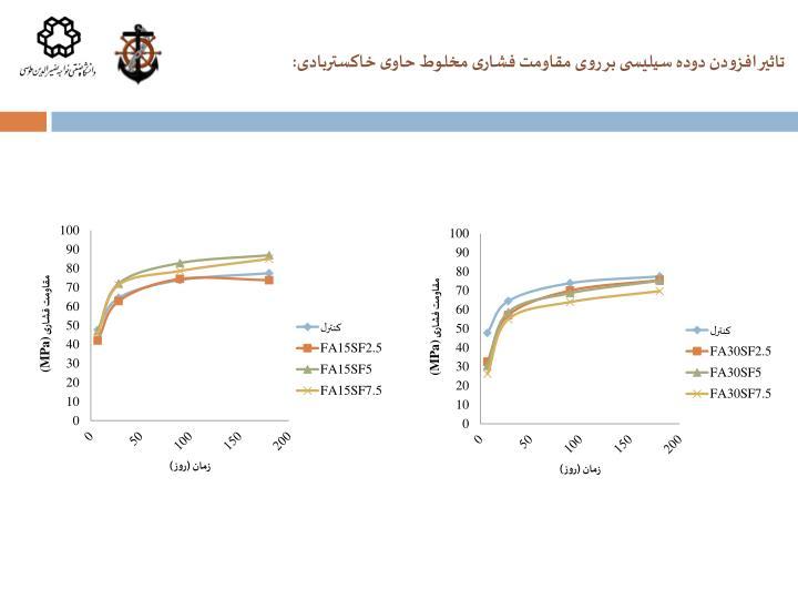 تاثیر افزودن دوده سیلیسی بر روی مقاومت فشاری مخلوط حاوی خاکستربادی