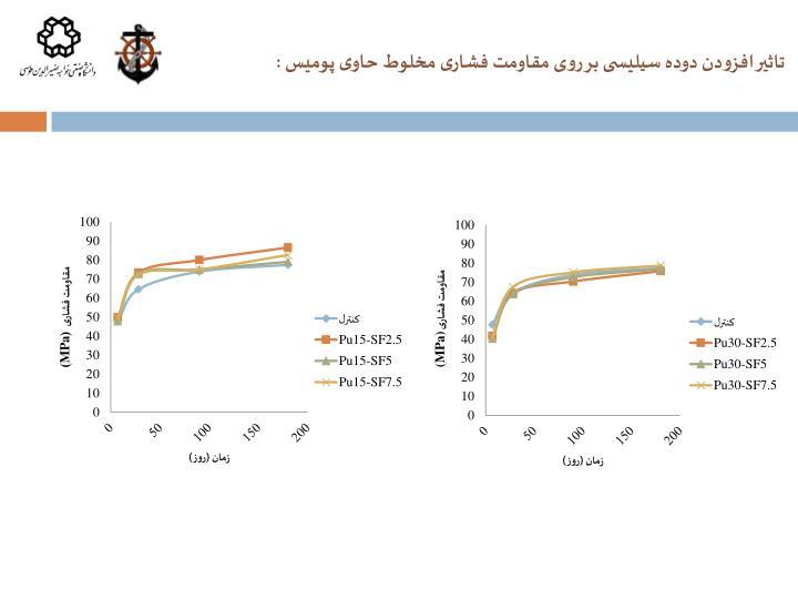 تاثیر افزودن دوده سیلیسی بر روی مقاومت فشاری مخلوط حاوی پومیس