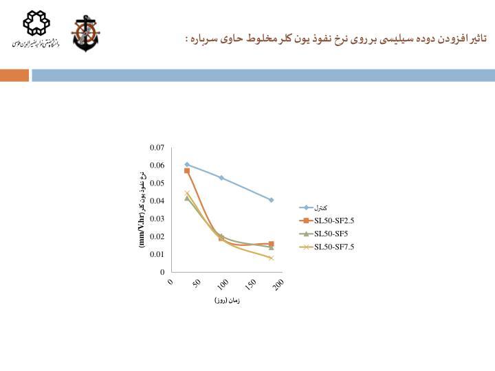 تاثیر افزودن دوده سیلیسی بر روی نرخ نفوذ یون کلر مخلوط حاوی سرباره
