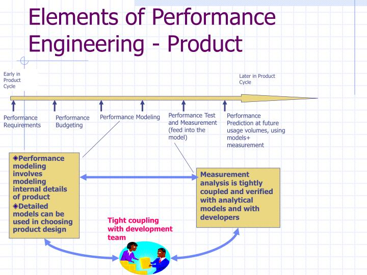Elements of Performance Engineering - Product