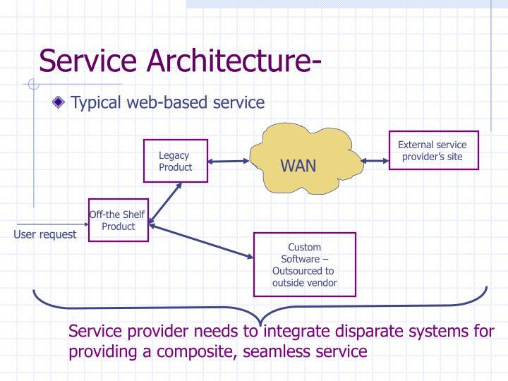 Service Architecture-