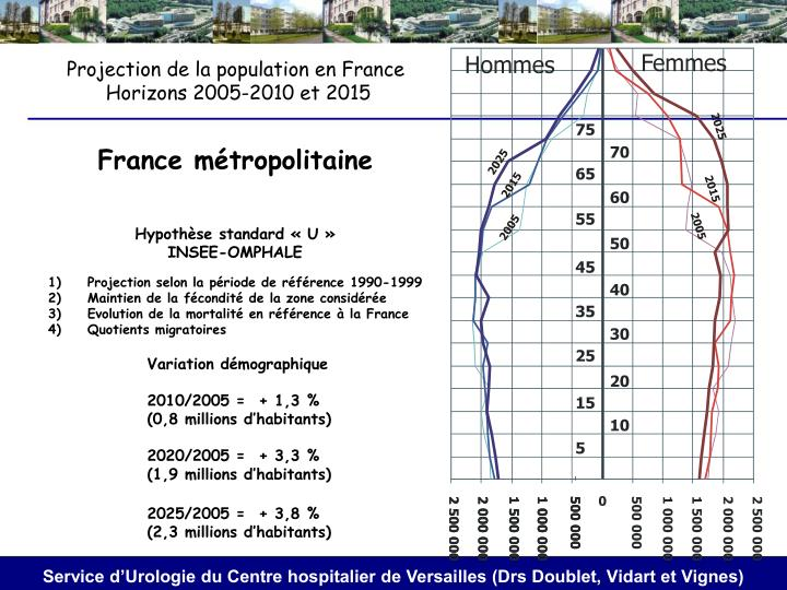 Projection de la population en France