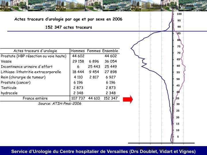 Actes traceurs d'urologie par age et par sexe en 2006