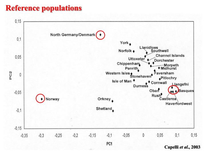 Reference populations