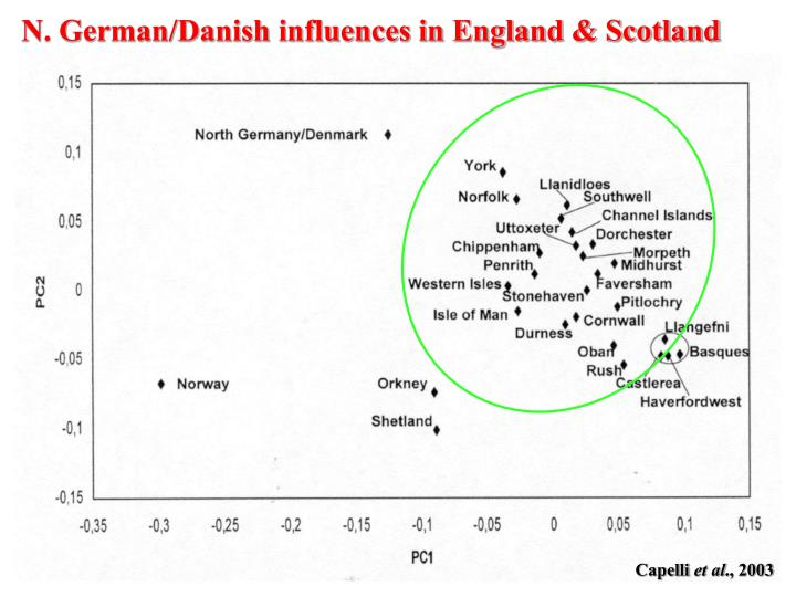 N. German/Danish influences in England & Scotland