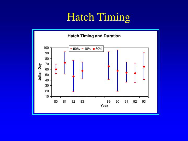 Hatch Timing