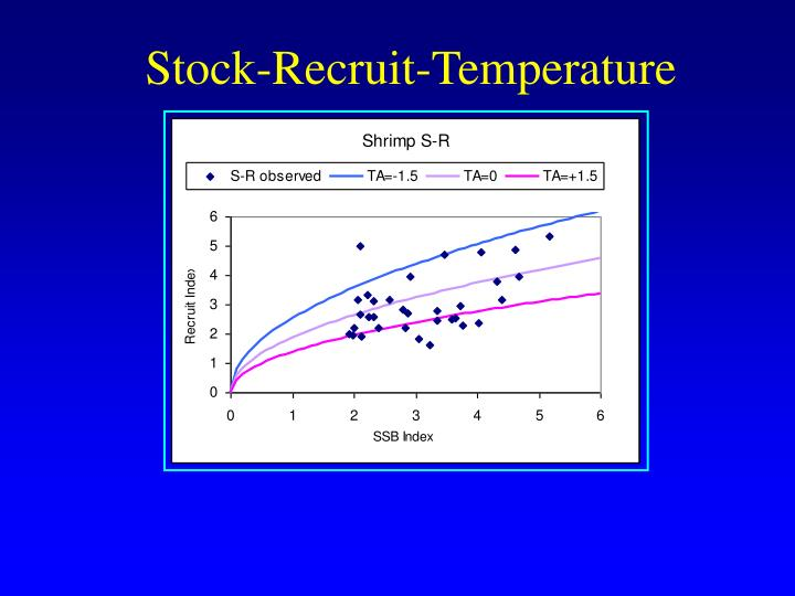 Stock-Recruit-Temperature