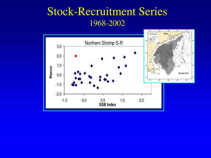 Stock-Recruitment Series